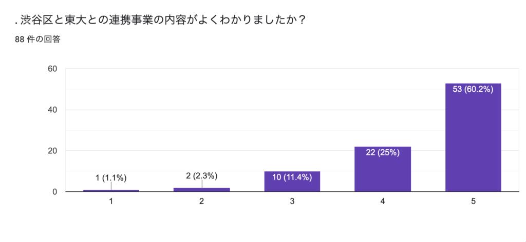 渋谷区と東大との連携事業の内容がよくわかりましたか?